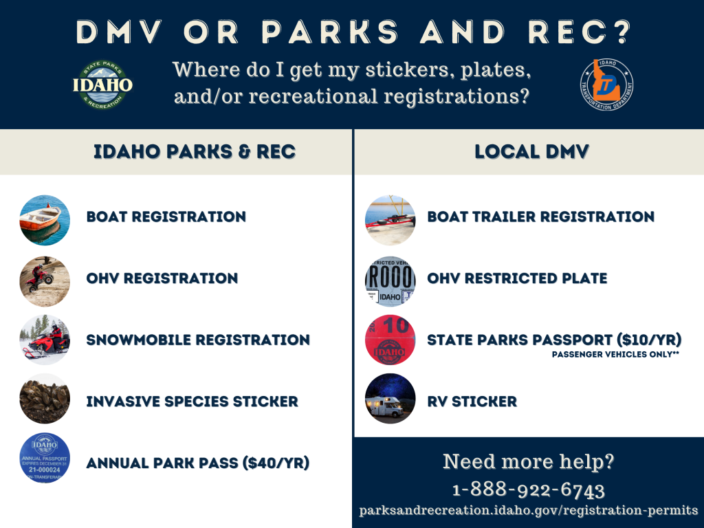 Confused on where to get your stickers, plates, and/or recreational vehicle registrations? Go to Parks and Rec if you are registering a Boat, OHV, or Snowmobile. Go to Parks and Rec if you need an invasive species sticker or the $40 annual park pass. Go to the DMV for Trailer registration, OHV plates, the $10 state parks passport, or your RV sticker